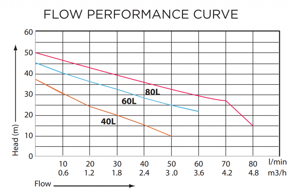Flow Performance Curve